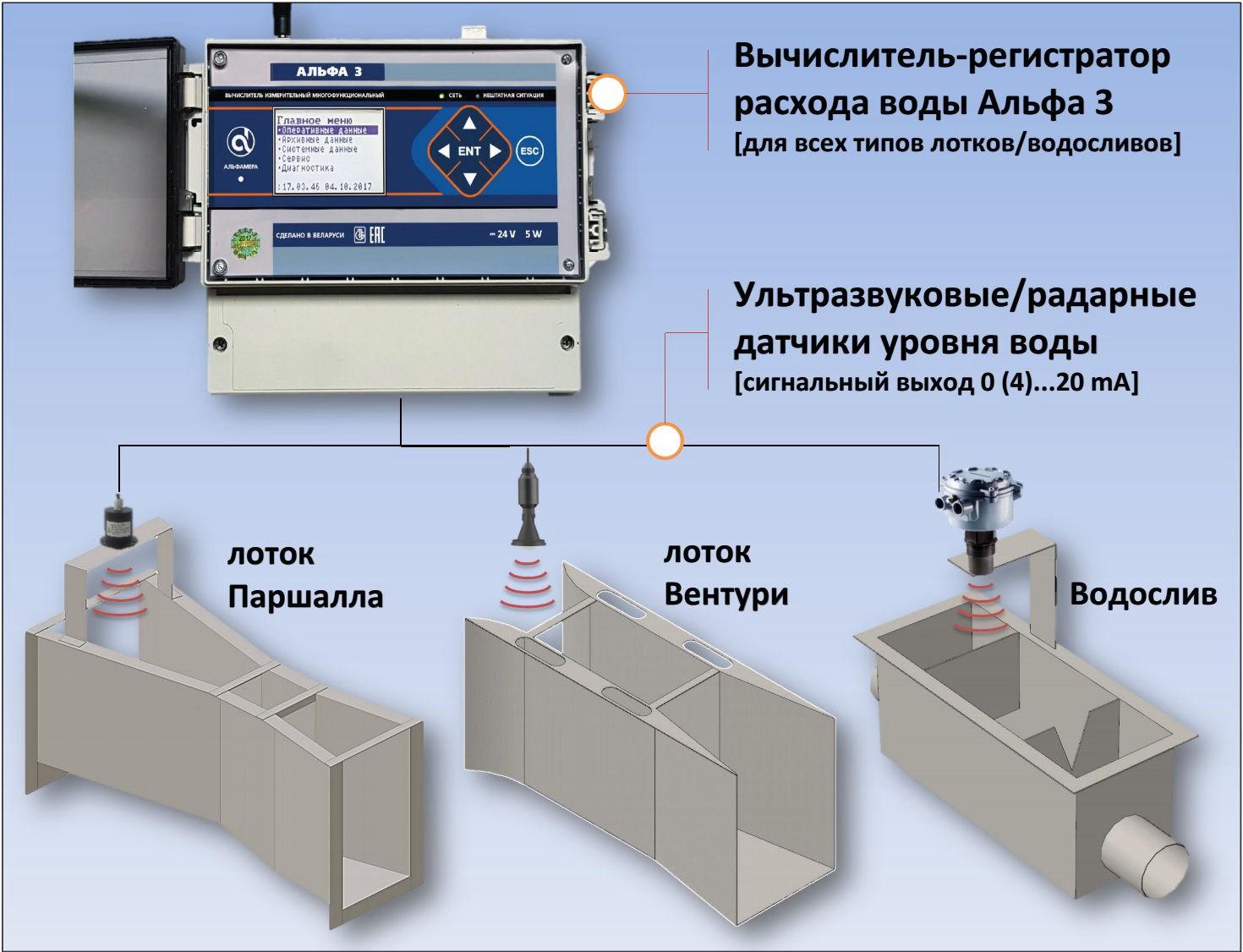 Система учёта сточных вод